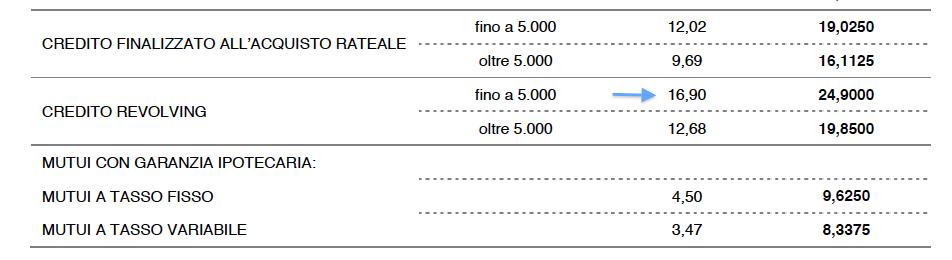 tassi carta revolving